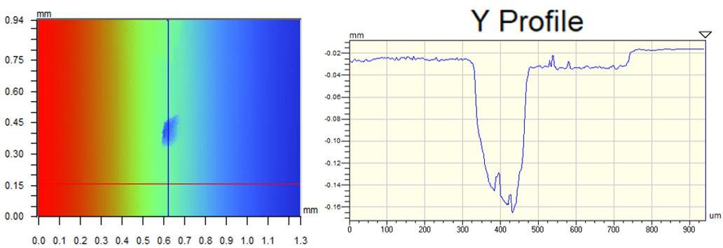 Optical profilometry