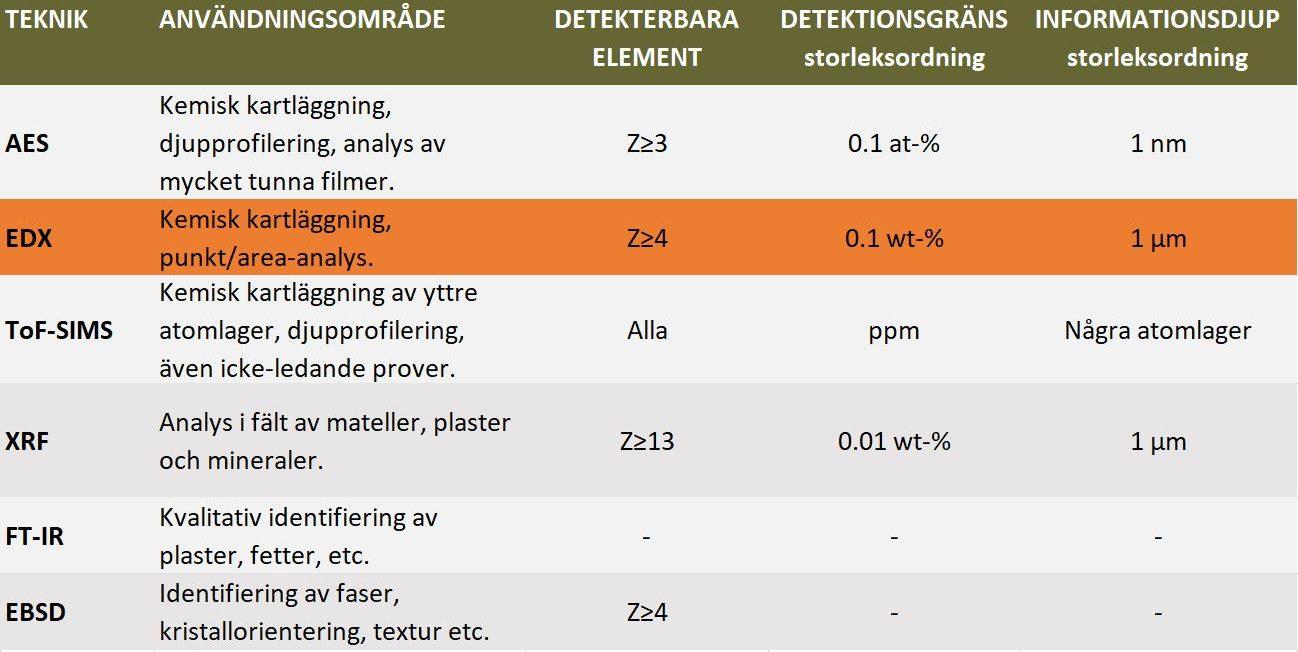 Kemisk analys- EDX