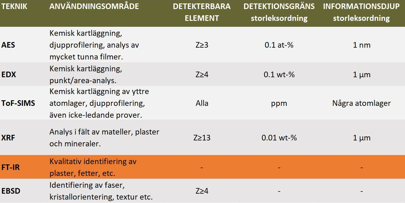 Kemisk analys- FTIR