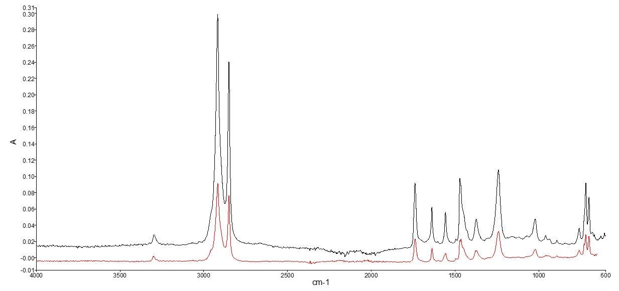 Kemisk analys med FTIR