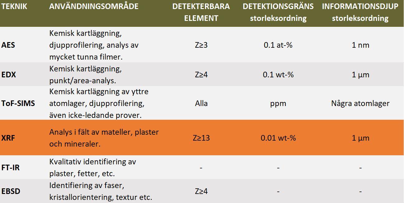 Kemisk analys- XRF