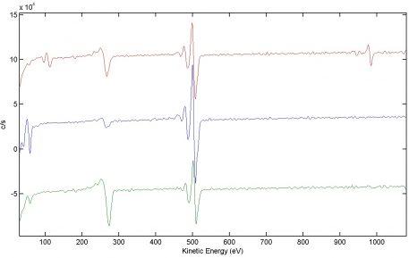 AES spektrum, röd- vatten, grön-70Etanol, blå-referensprov.